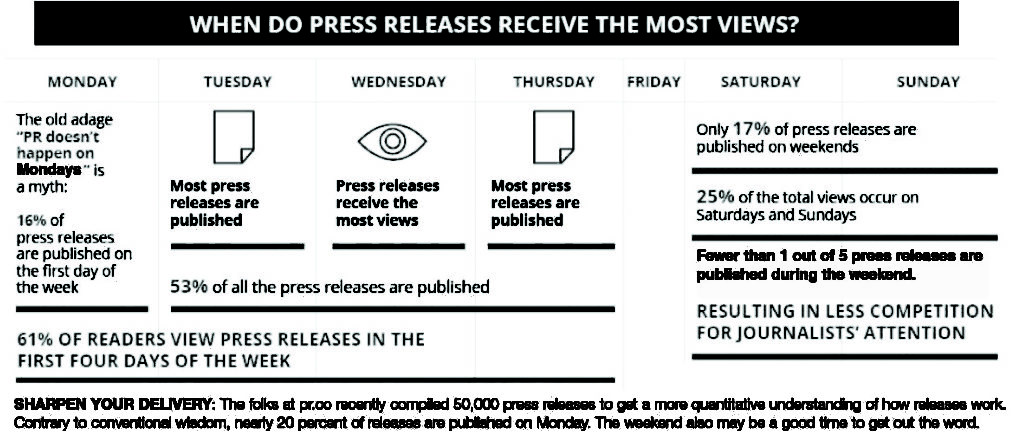 SHARPEN YOUR DELIVERY: The folks at pr.co recently compiled 50,000 press releases to get a more quantitative understanding of how releases work. Contrary to conventional wisdom, nearly 20 percent of releases are published on Monday. The weekend also may be a good time to get out the word.