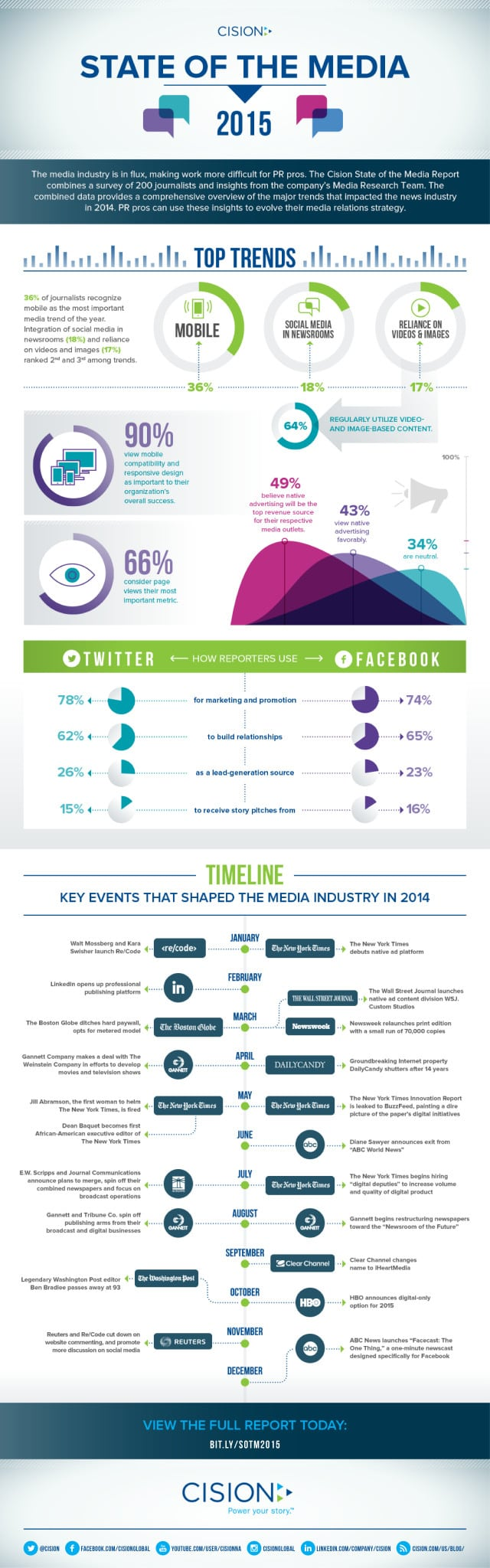 State of the Media Infographic