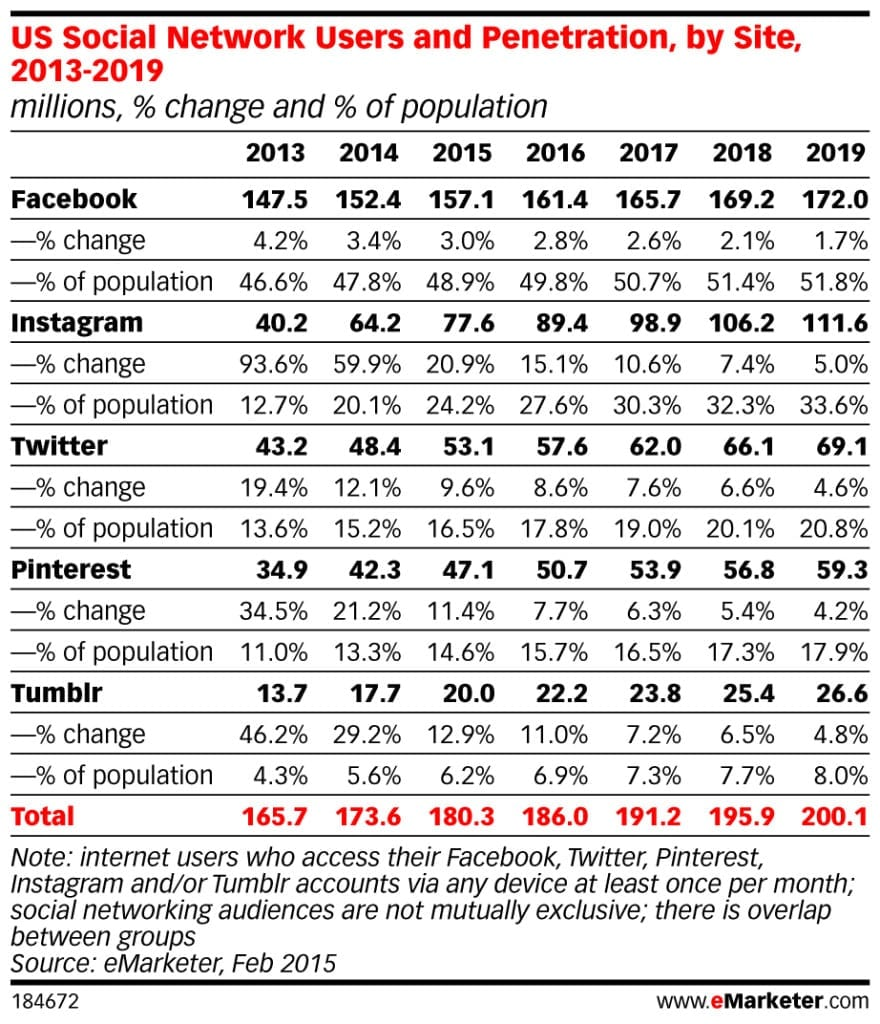A PICTURE IS WORTH 1,000 WORDS (AND MAYBE A LOT MORE): A recent report from eMarketer shows photo-sharing network Instagram coming on strong among the top social networks. The number of Instagram users now surpasses those on Twitter, while Instagram's U.S. user base will reach more than 106 million by 2018.