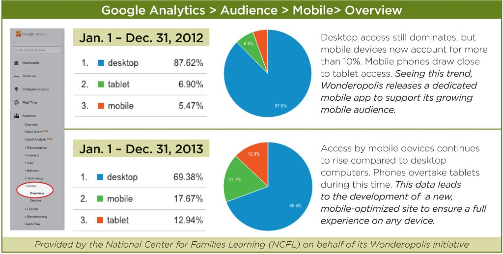 MEASURE FOR MEASURE: Wonderopolis, an interactive learning platform marketed by the National Center for Families Learning (NCFL), answers an intriguing question daily. NCFL uses Google Analytics data to inform decisions on how to improve and grow the platform. The above graphic covered a period when the use of mobile technology increased greatly and led NCFL to develop features tailored to mobile devices.