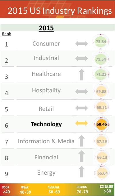 Industry Rankings