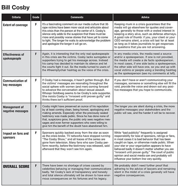 Bill Cosby Chart