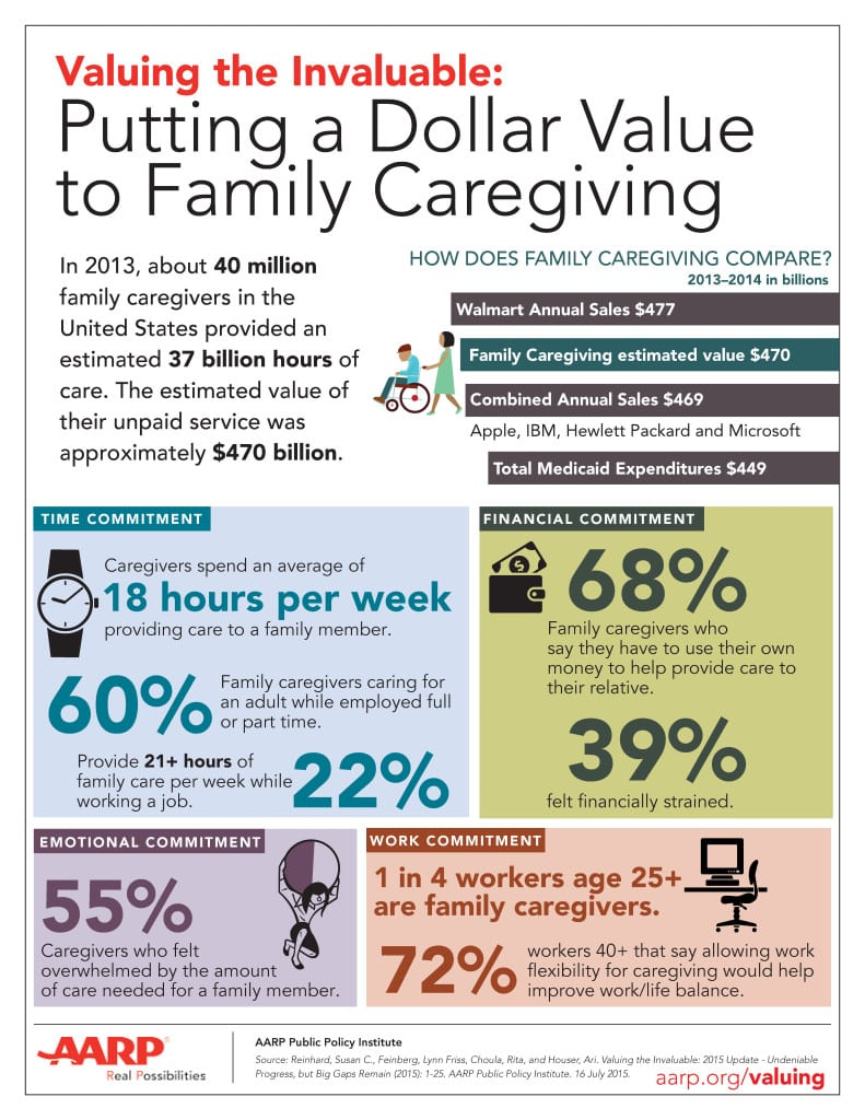 An infographic on the economic value caregivers provide helped bring a recent AARP press release to life.