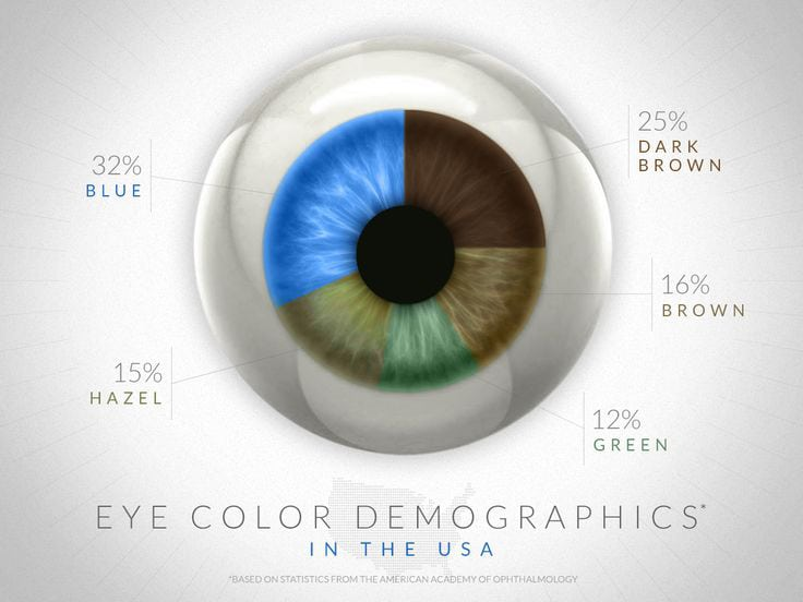 eye-color-demographics-in-the-usa_150dpi