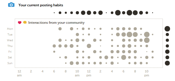 POST TIME: Charts like this one in the Optimization tab in Iconosquare illustrate how your posting habits on Instagram align (or compete) with your community when it is most actively engaged with your content.