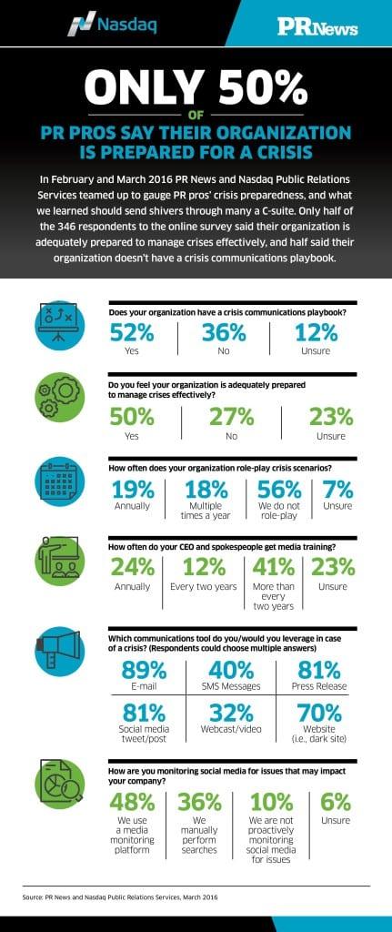 Nasdaq-PR-News-Crisis-Preparation-Infographic-page-001