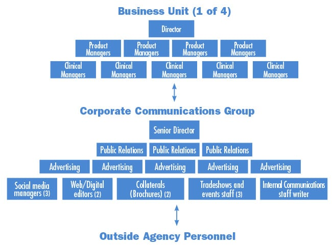 A Big Meeting Now Pays Off Later: This basic org chart represents a product launch meeting of one of four Toshiba America Medical Systems (TAMS) business units (top) with its corporate communications group (middle) and outside agency personnel (bottom). Ideas and tactics flow between the three groups during an initial meeting, ensuring maximum coordination. Note: These renderings are an approximation of TAMS' org charts. They were designed by PR News Pro and presented for illustrative purposes only. Source: Toshiba America Medical Systems and PR News Pro