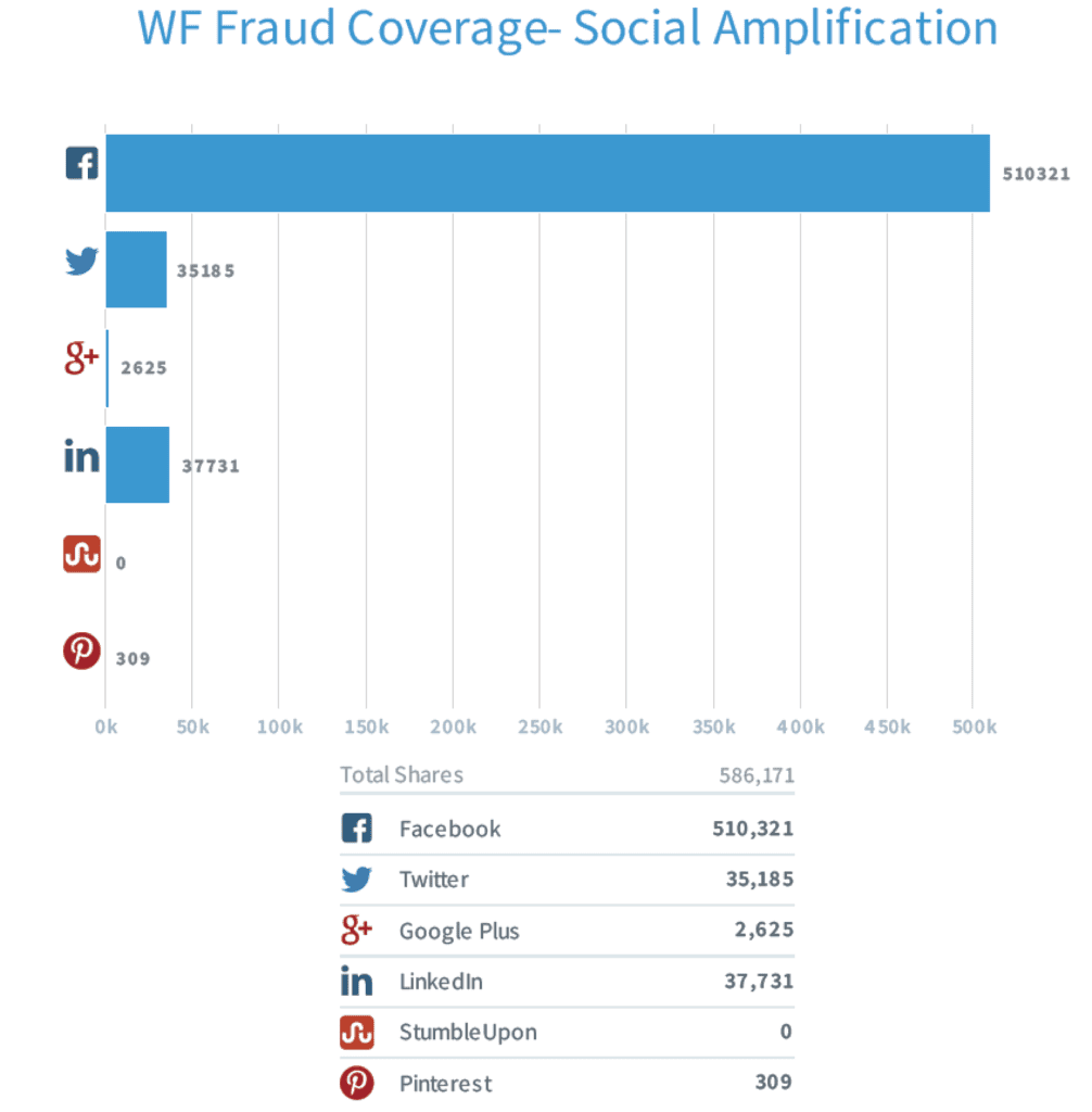 Fraud Cov Social Amp