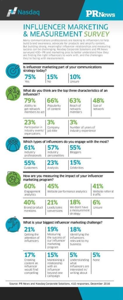 Nasdaq-PR_News_Influencer_marketing_infographic_CS