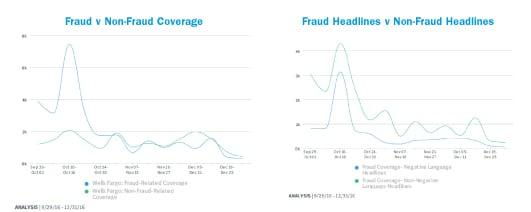 fraudcharts