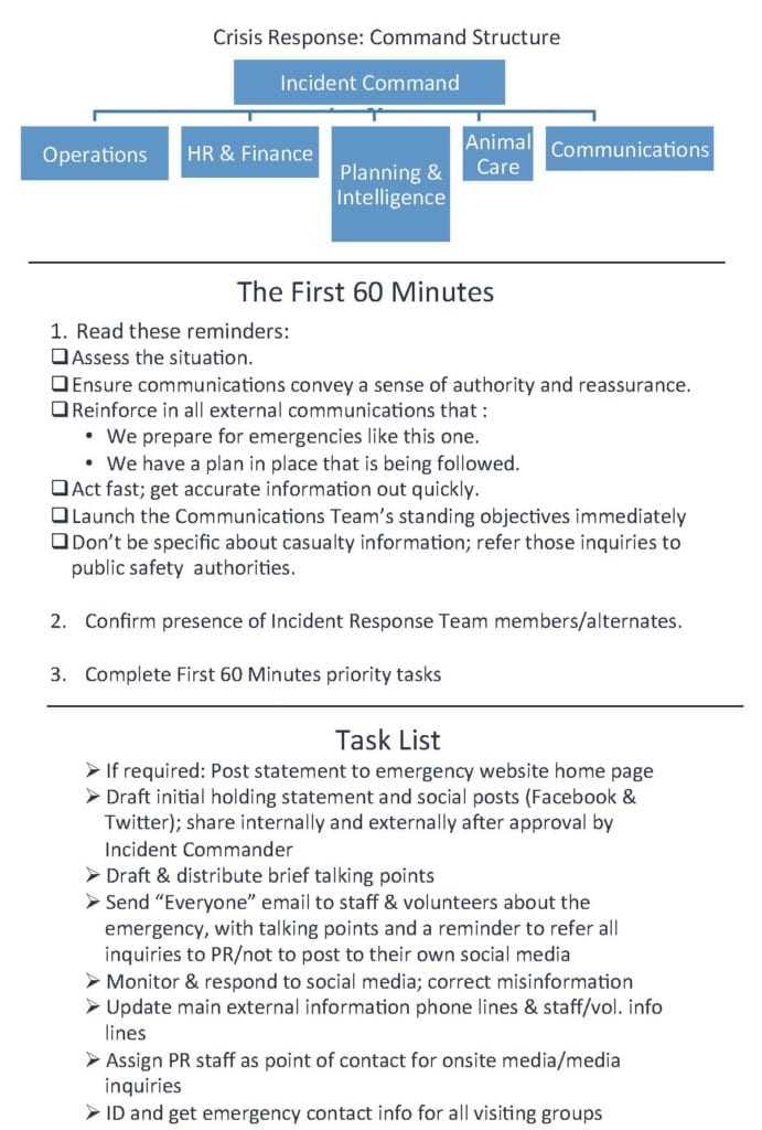 First 60: The charts above show Monterey Bay Aquarium's crisis command structure, first 60-minutes protocol and communications to-do list. The importance of the initial 60 minutes prompts the 60-minutes list. Source: Monterey Bay Aquarium