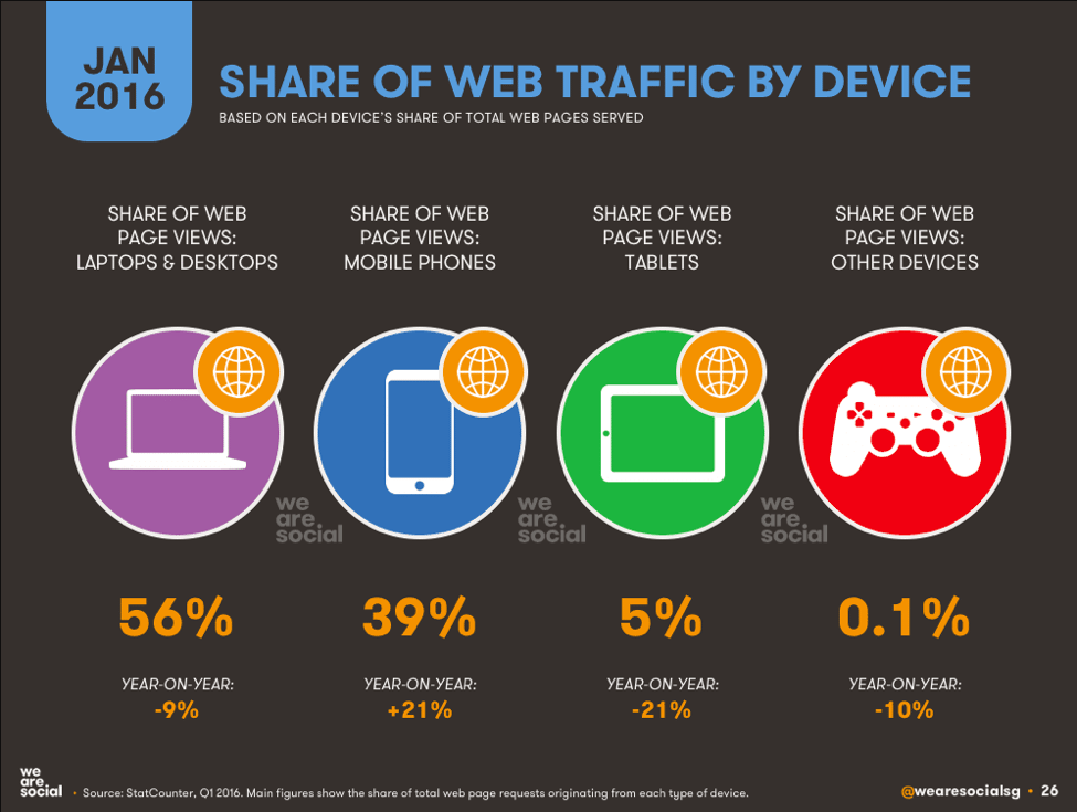share of web traffic by device