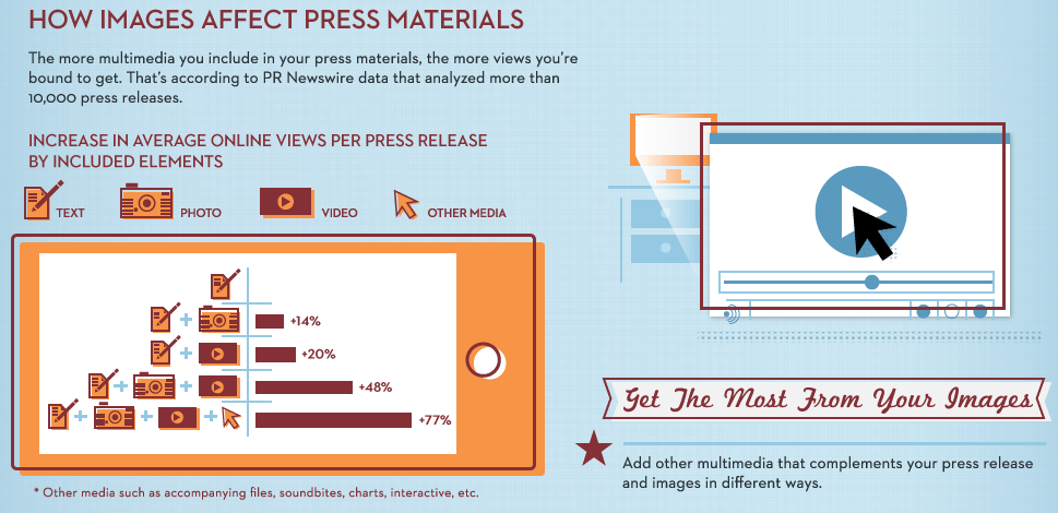 How Images Affect Press Materials