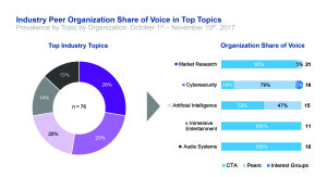 Voice Recognition Software: The success CTA had with data at CES led it to measure policy issues. Above is a graphic example of share of voice. Source: CTA