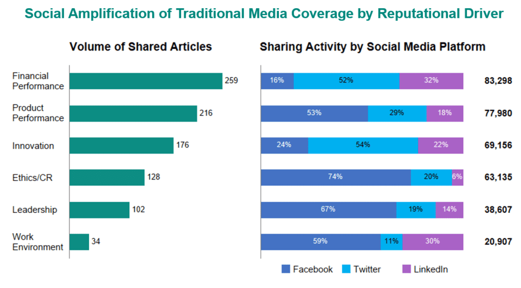 Driving School: An example of data being mined for insights. This chart shows topics covered in traditional media and where they are shared socially. Brands can use patterns from this data to build strategies, depending on their goals. Twitter dominates Financial Performance and Innovation; head to Facebook for Ethics and Leadership. Source: PublicRelay