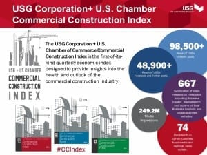 The USG Corporation + U.S. Chamber of Commerce Commercial Construction Index