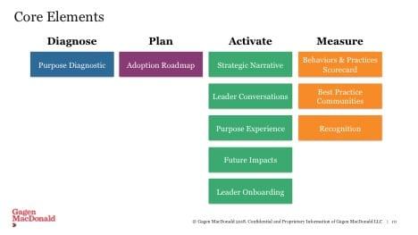 Measurement Week: How to Measure Business Adoption of Purpose 3