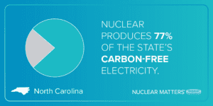 Nuclear Matters to North Carolinians