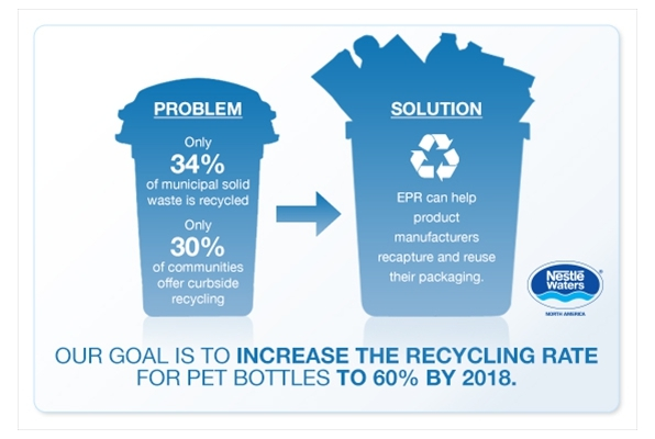 Recycling Program- Cone Communications for Nestlé Waters North America