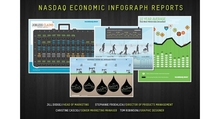 Infographic: NASDAQ OMX - NASDAQ Economic Infograph Reports